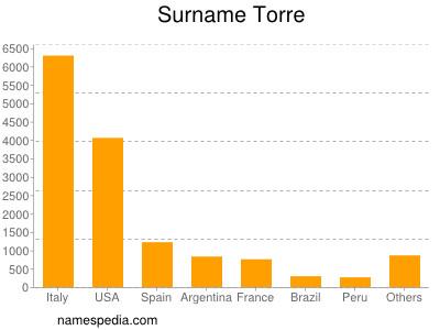 Surname Torre