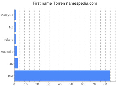Given name Torren