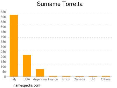 Surname Torretta