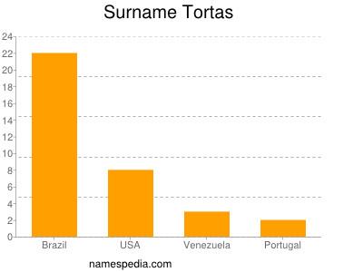 Surname Tortas