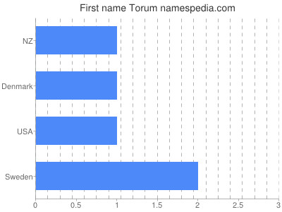 Given name Torum