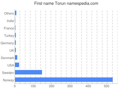 Given name Torun