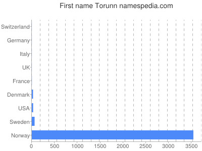 Given name Torunn