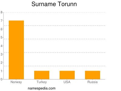 Surname Torunn