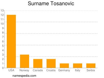 Surname Tosanovic