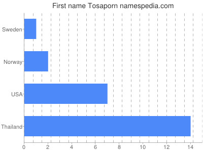 Given name Tosaporn
