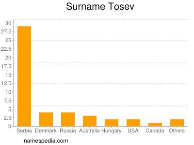 nom Tosev