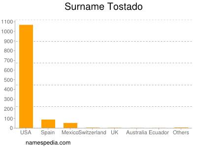 Surname Tostado