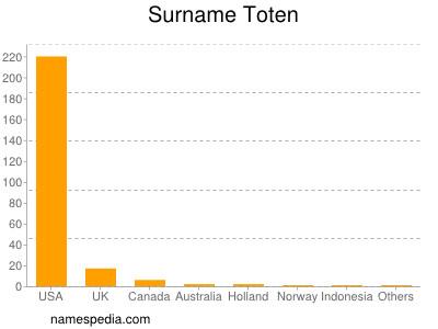 Surname Toten