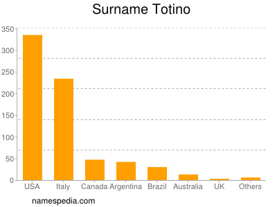 Surname Totino
