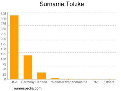 Surname Totzke