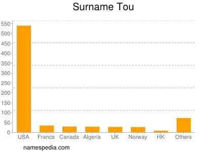 Surname Tou