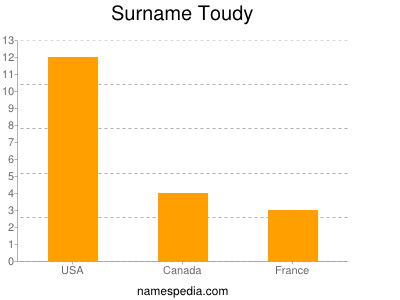Surname Toudy