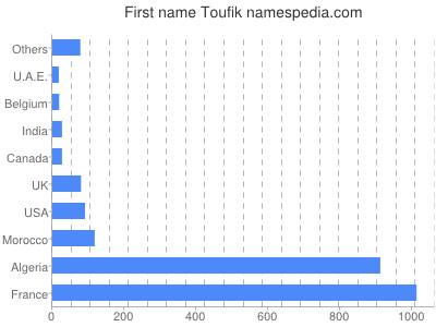 Given name Toufik