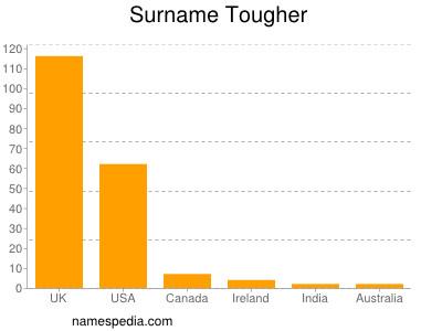 Surname Tougher
