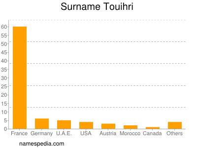 Surname Touihri