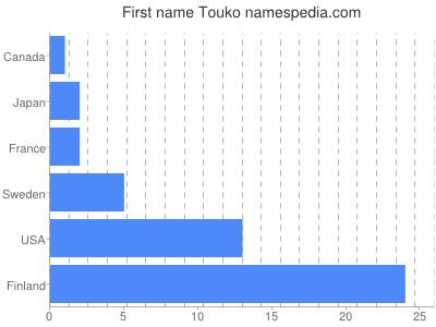 Given name Touko