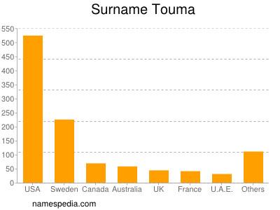 Surname Touma