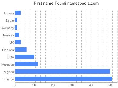 Given name Toumi