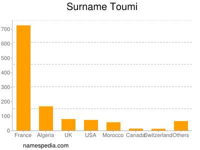 Surname Toumi