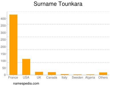 Surname Tounkara