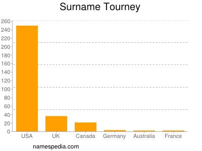 Surname Tourney