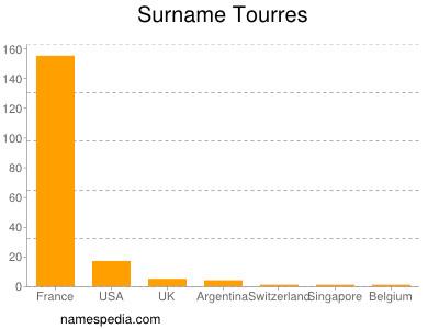 Surname Tourres