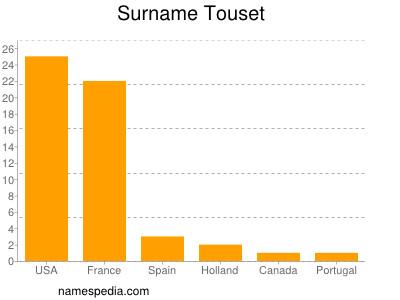 Surname Touset