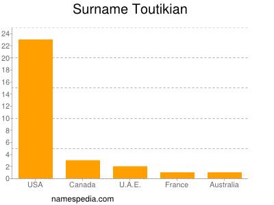 Surname Toutikian