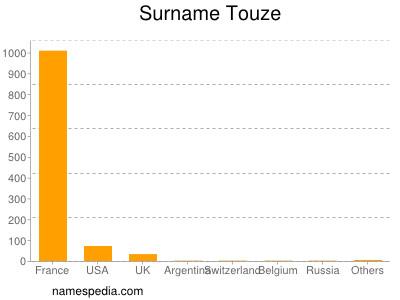 Surname Touze