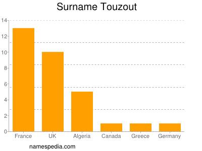 Surname Touzout
