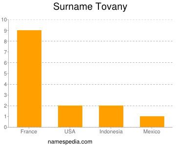 Surname Tovany
