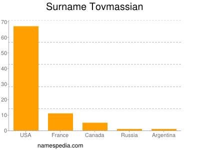 Surname Tovmassian