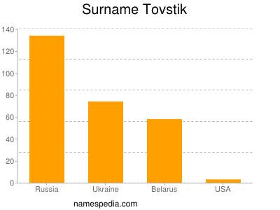 Surname Tovstik