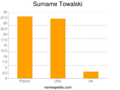 Surname Towalski