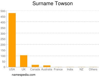 Surname Towson