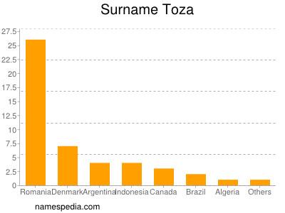 Surname Toza