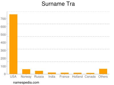 Surname Tra