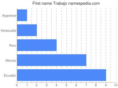 Given name Trabajo