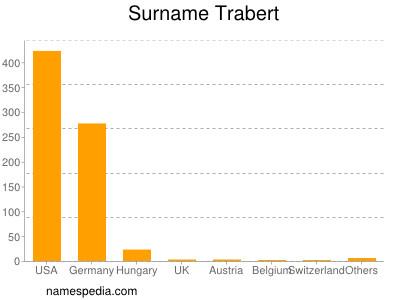 Familiennamen Trabert
