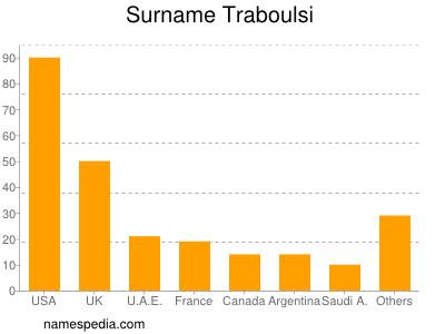 Surname Traboulsi