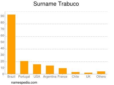 Surname Trabuco