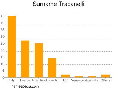 Surname Tracanelli