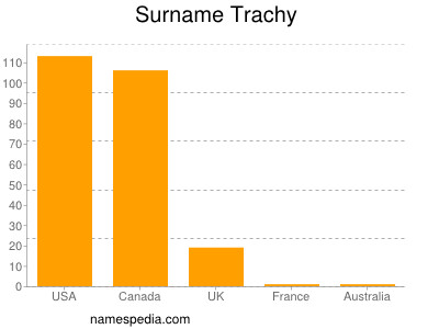 Surname Trachy