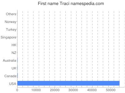 Given name Traci