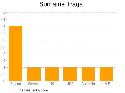 Surname Traga