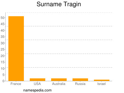 Surname Tragin