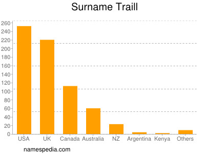 Surname Traill
