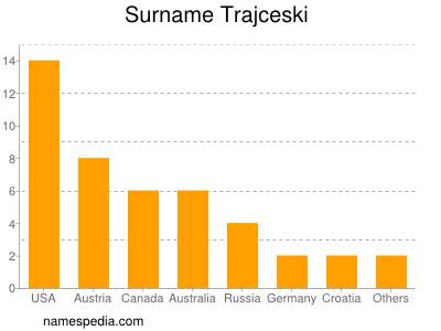 Surname Trajceski
