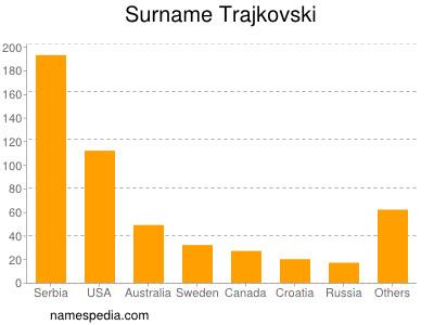 Surname Trajkovski